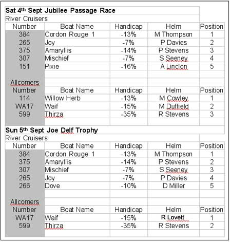 2010 Autumn-Trophy-Results